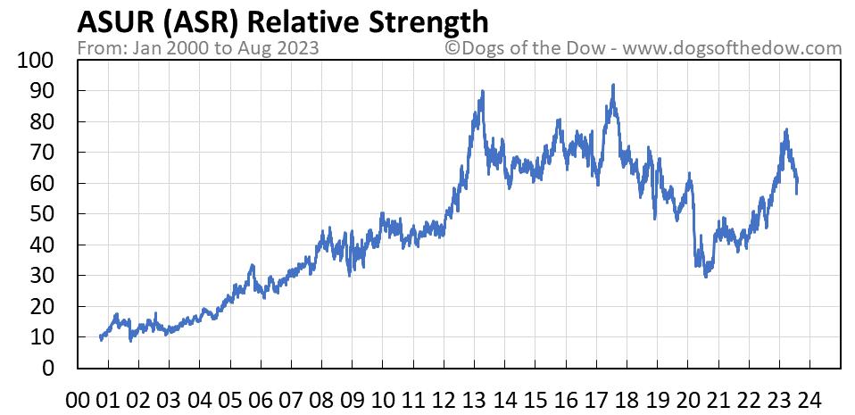 ASR relative strength chart