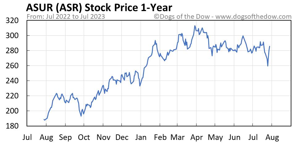 ASR 1-year stock price chart