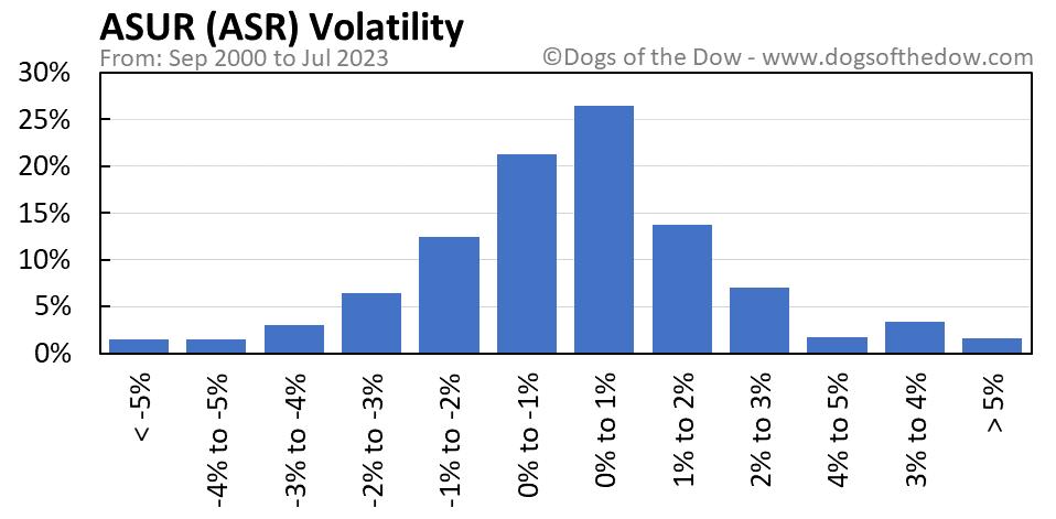 ASR volatility chart