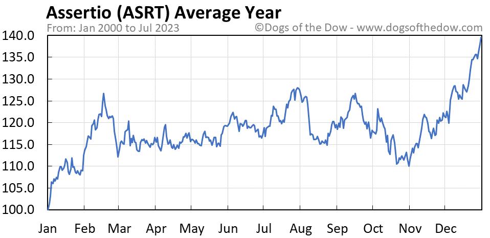 ASRT average year chart