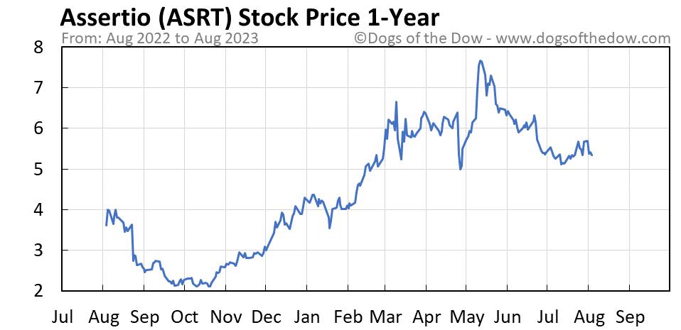 ASRT 1-year stock price chart