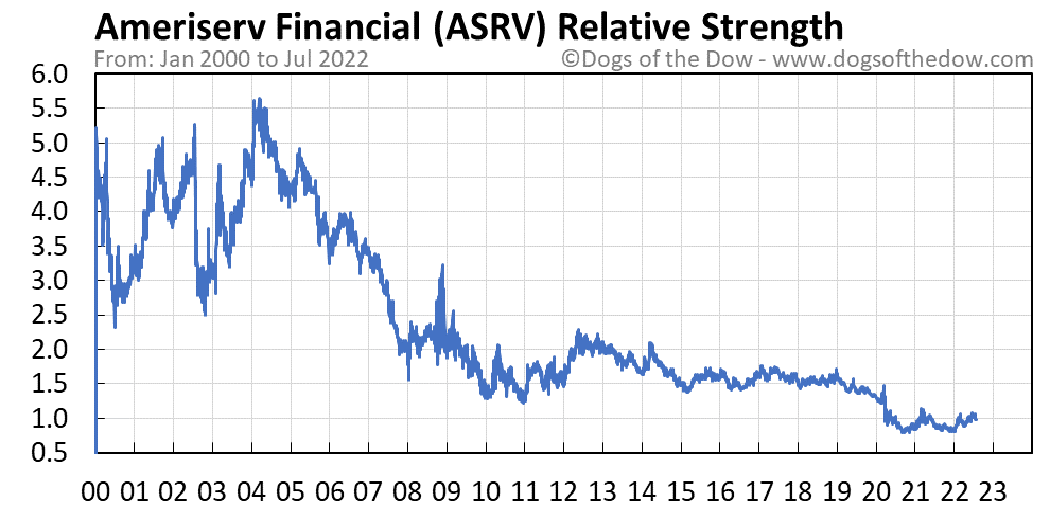 ASRV relative strength chart