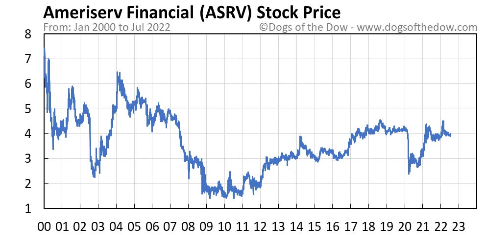 ASRV stock price chart