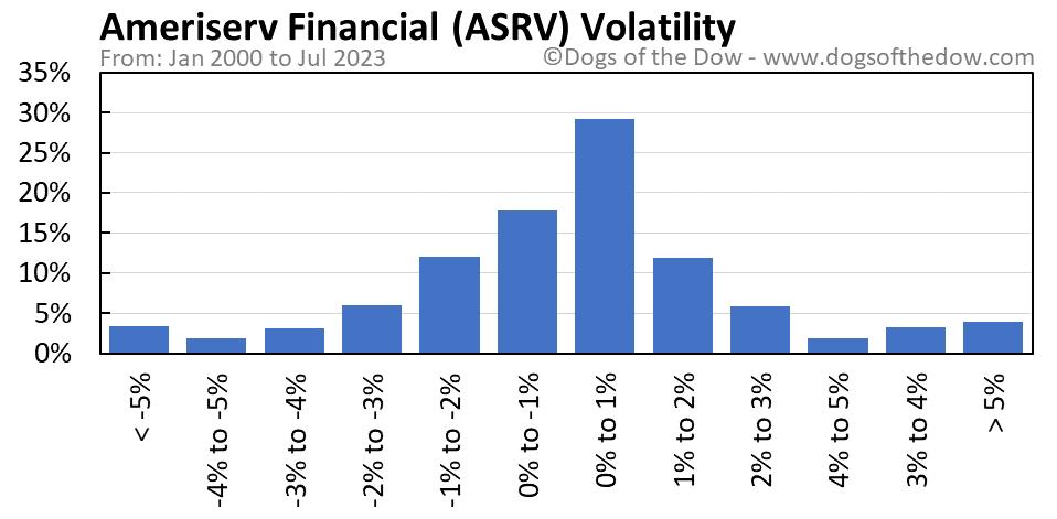 ASRV volatility chart