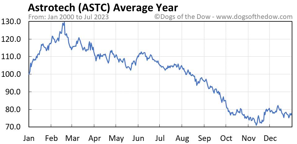 ASTC average year chart