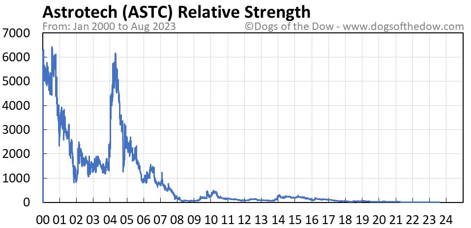 ASTC relative strength chart