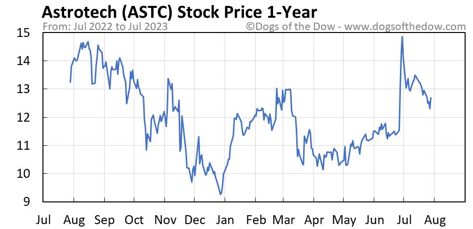 ASTC 1-year stock price chart