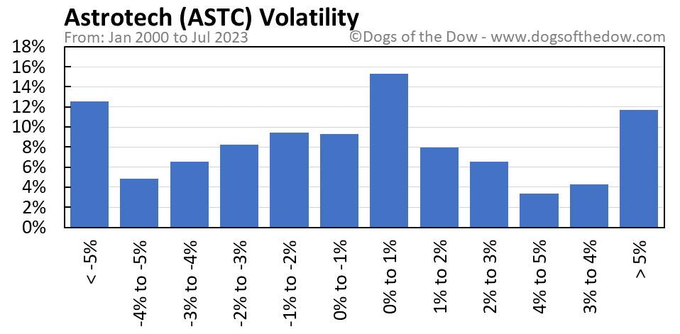 ASTC volatility chart