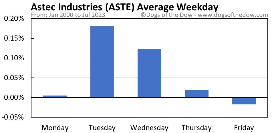 ASTE average weekday chart