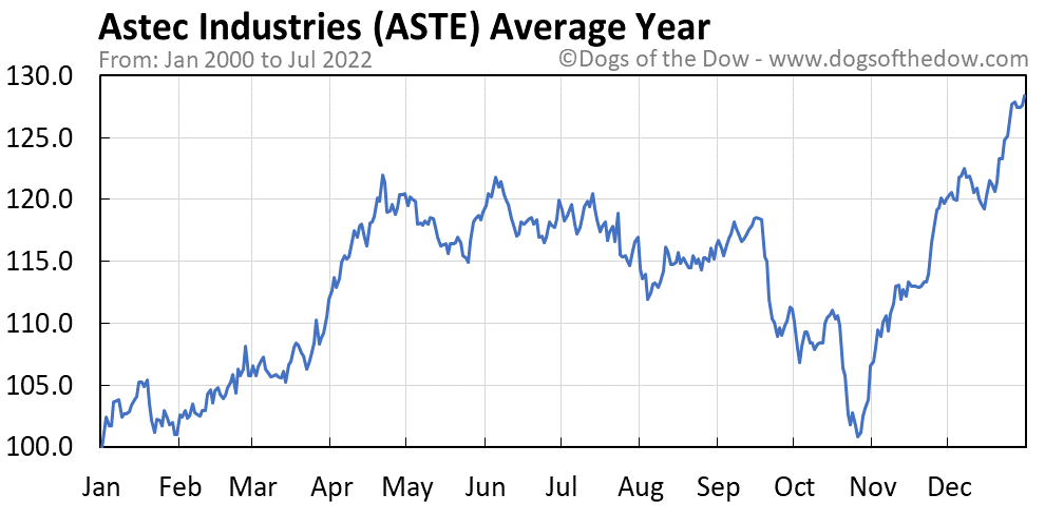 ASTE average year chart