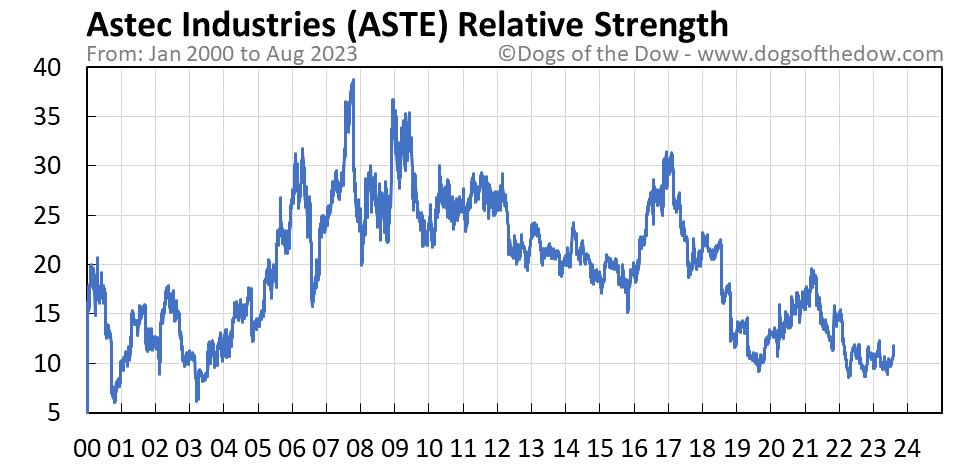 ASTE relative strength chart