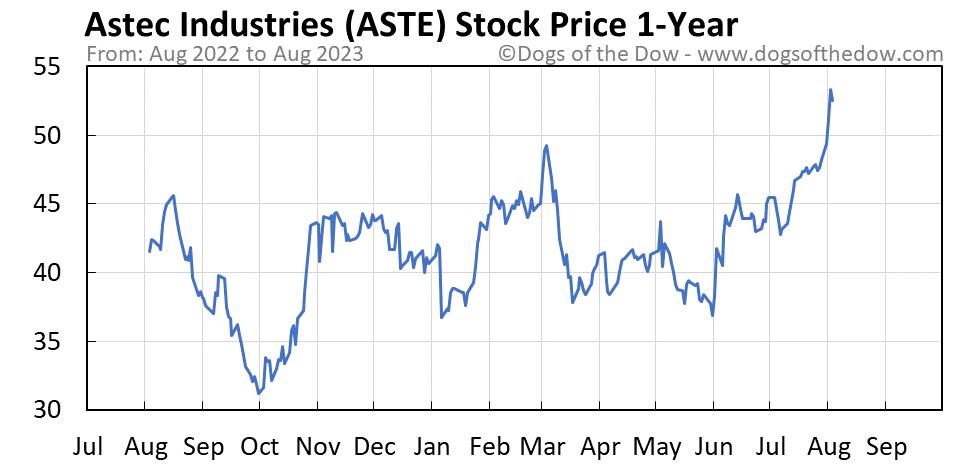ASTE 1-year stock price chart