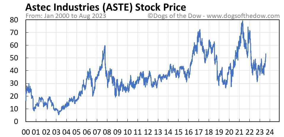 ASTE stock price chart