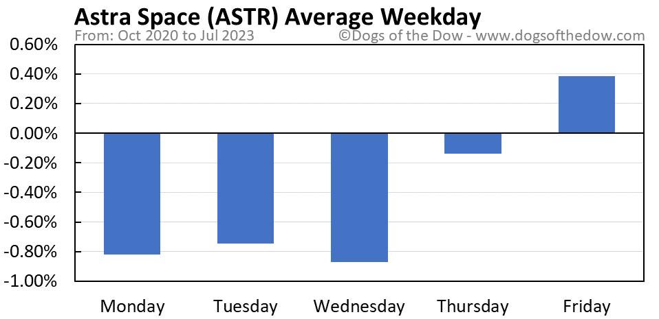ASTR average weekday chart