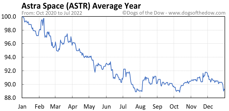 ASTR average year chart