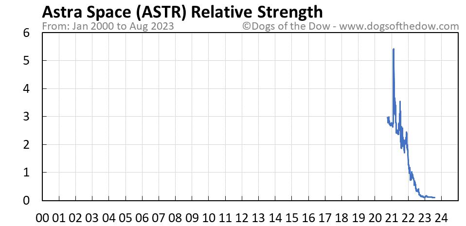 ASTR relative strength chart