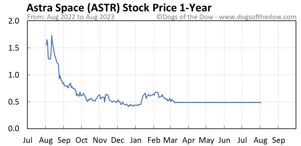 ASTR 1-year stock price chart