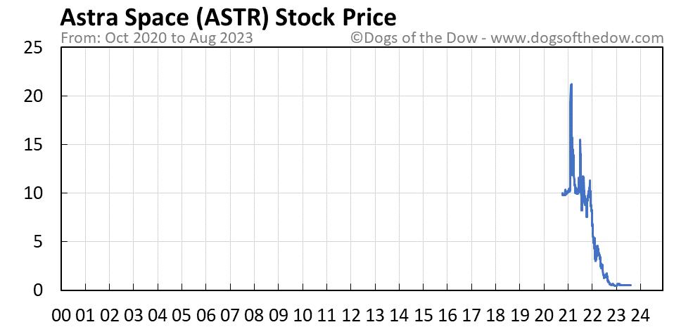 ASTR stock price chart