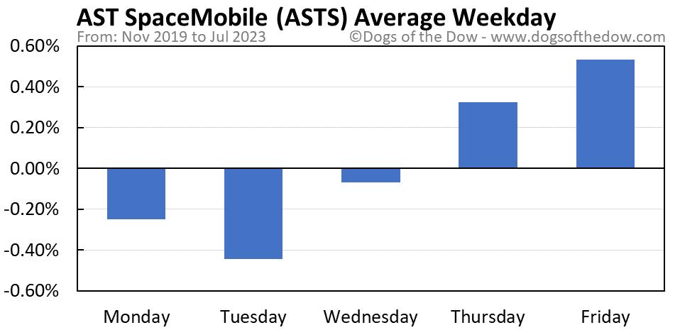 ASTS average weekday chart