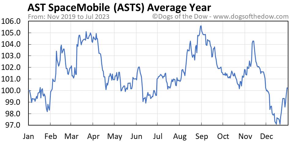 ASTS average year chart