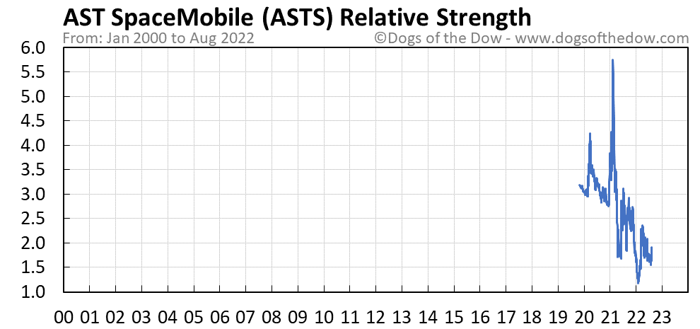 ASTS relative strength chart