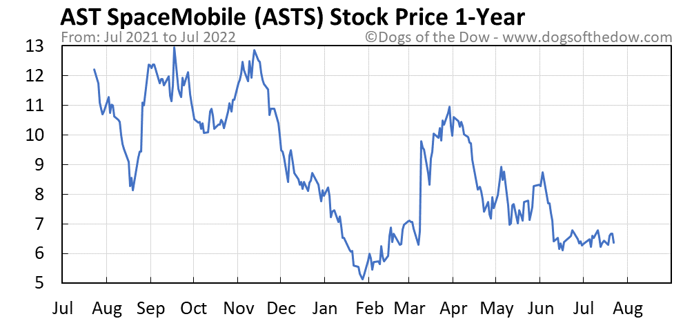 ASTS 1-year stock price chart