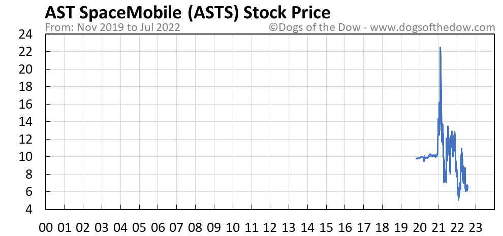 ASTS stock price chart