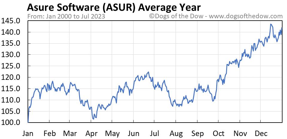 ASUR average year chart