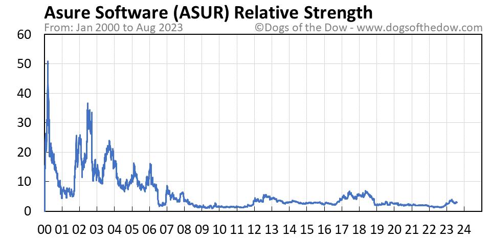 ASUR relative strength chart