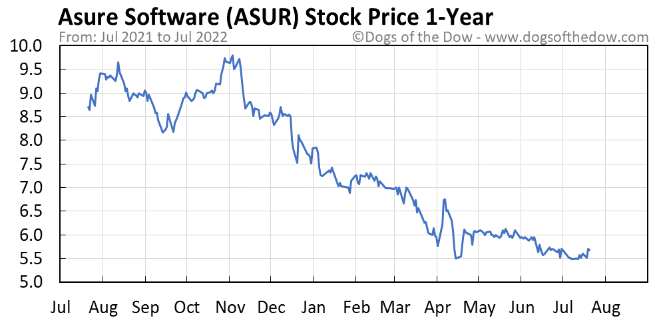 ASUR 1-year stock price chart