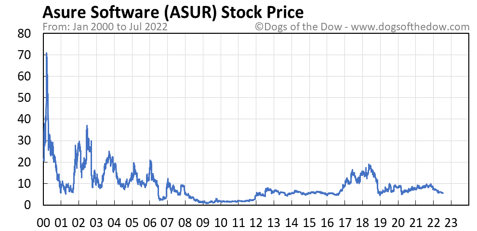 ASUR stock price chart