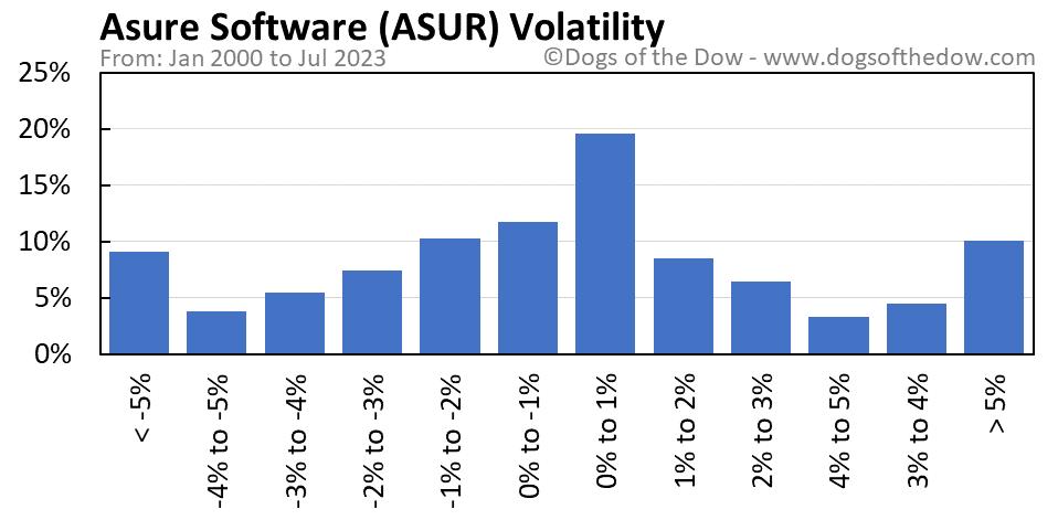 ASUR volatility chart
