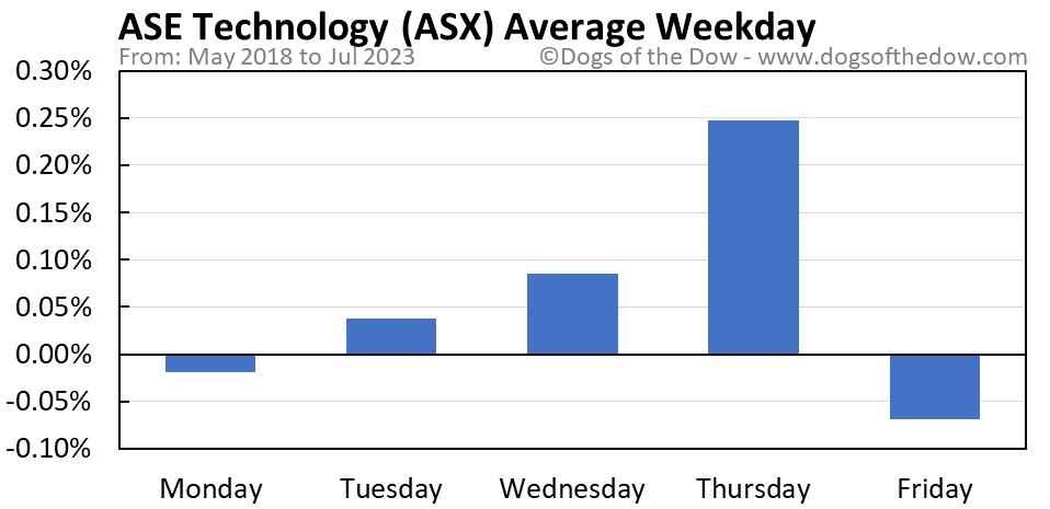 ASX average weekday chart