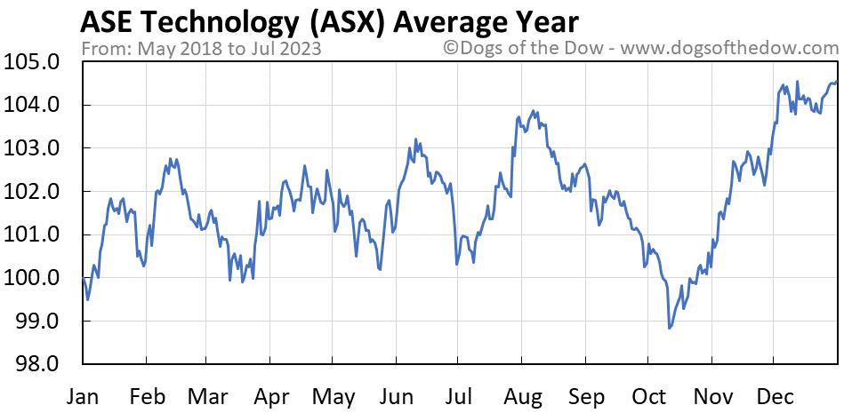 ASX average year chart