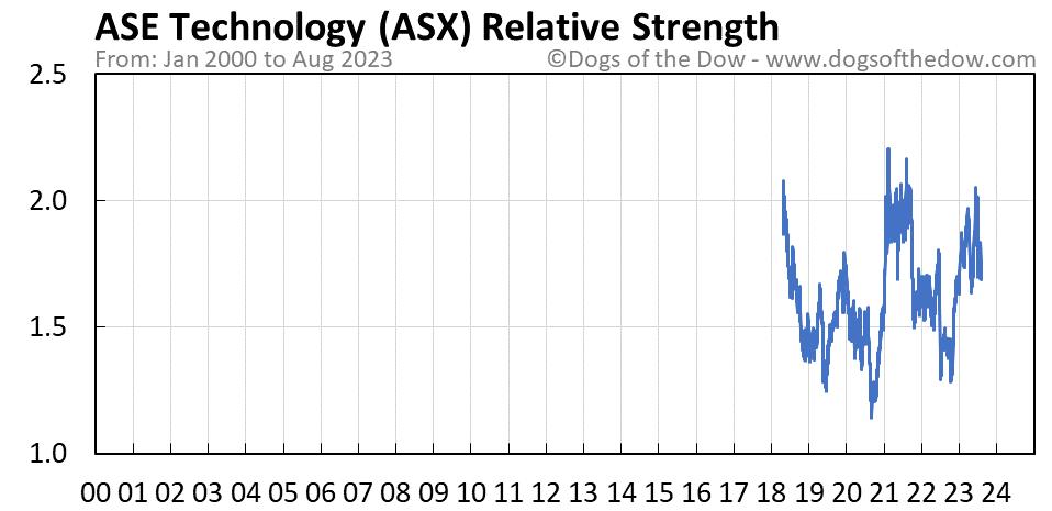ASX relative strength chart