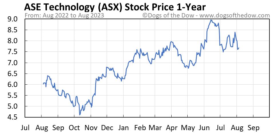 ASX 1-year stock price chart