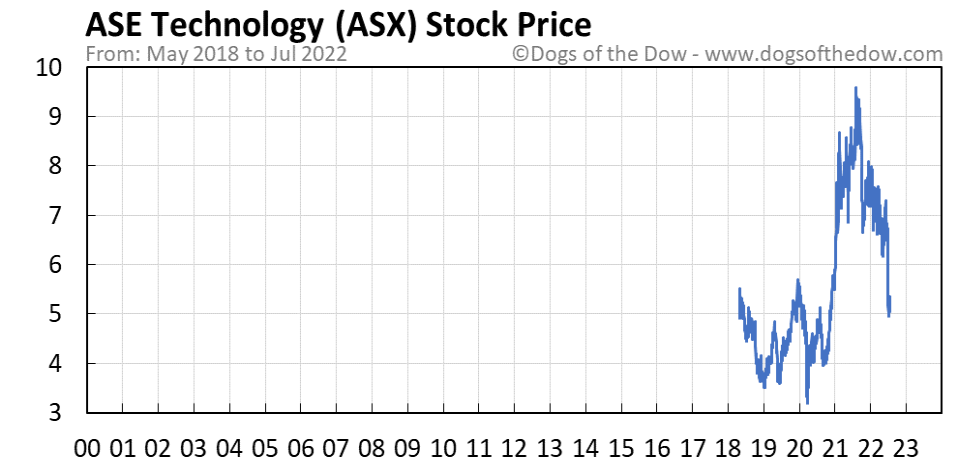 ASX stock price chart