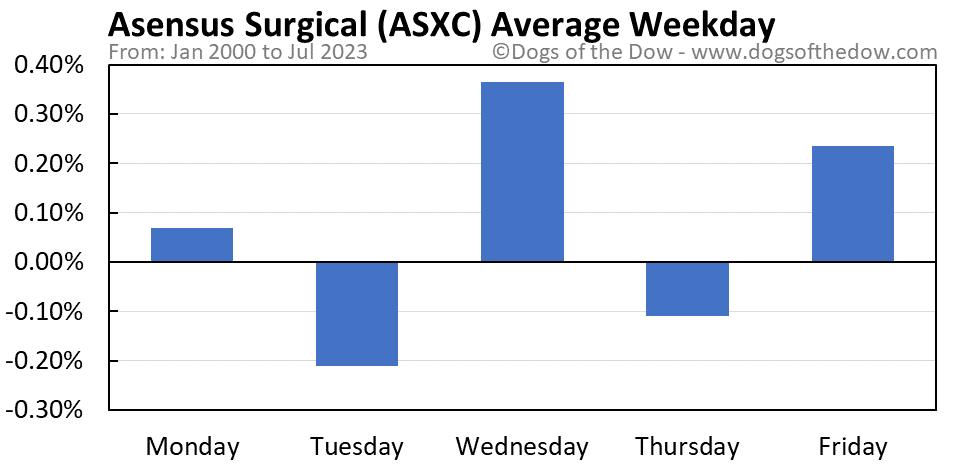 ASXC average weekday chart