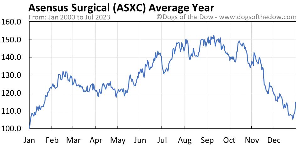 ASXC average year chart