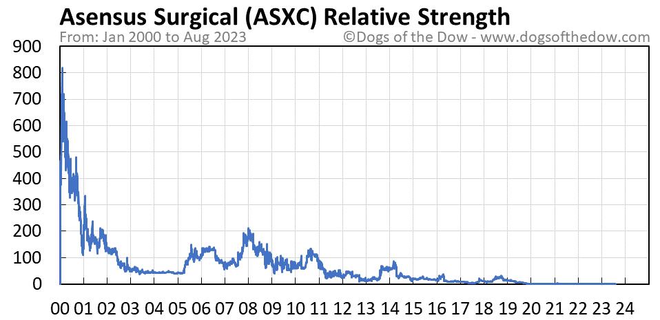 ASXC relative strength chart