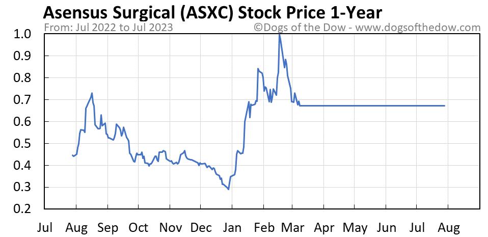 ASXC 1-year stock price chart