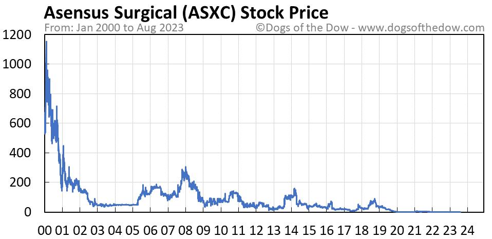 ASXC stock price chart