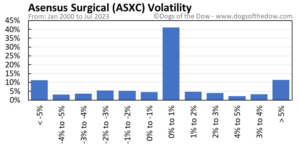 ASXC volatility chart