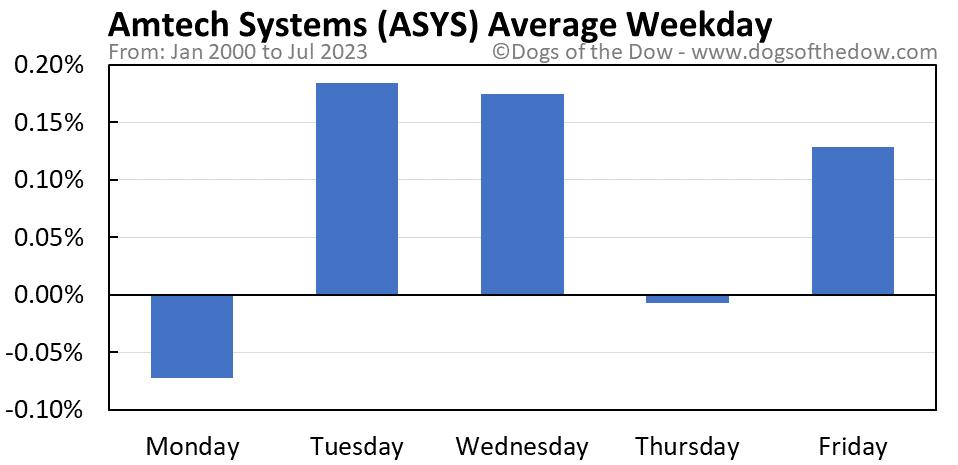 ASYS average weekday chart