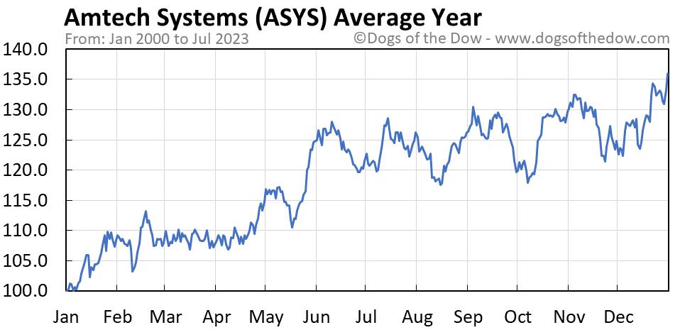 ASYS average year chart