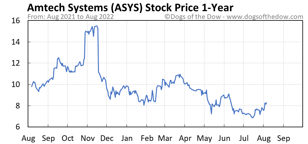 ASYS 1-year stock price chart