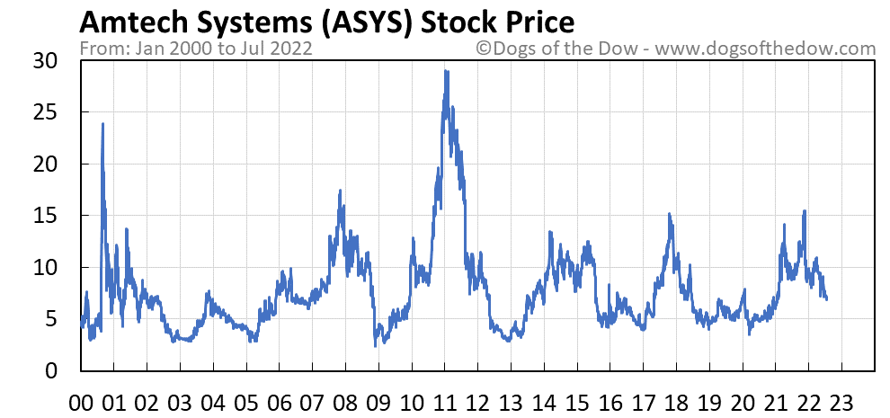 ASYS stock price chart