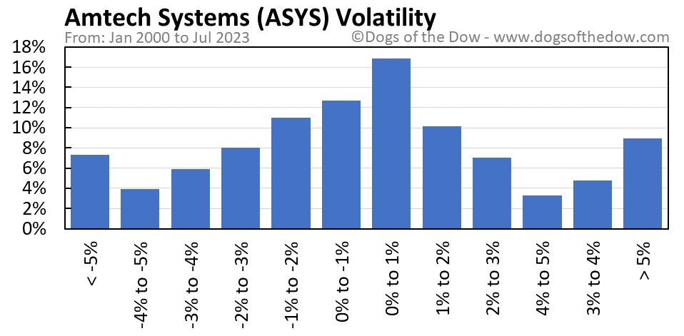 ASYS volatility chart