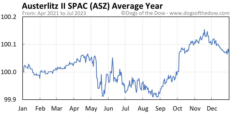 ASZ average year chart