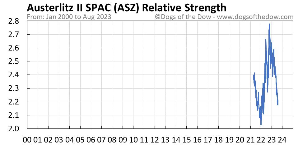 ASZ relative strength chart